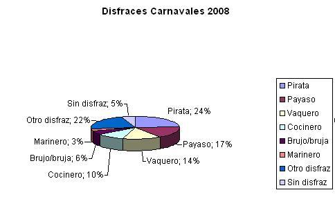 Encuesta carnavales 2008